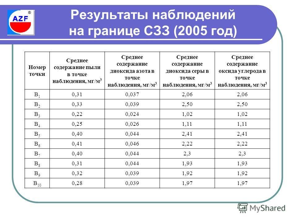 Результаты наблюдений на границе СЗЗ (2005 год) Номер точки Среднее содержание пыли в точке наблюдения, мг/м 3 Среднее содержание диоксида азота в точке наблюдения, мг/м 3 Среднее содержание диоксида серы в точке наблюдения, мг/м 3 Среднее содержание