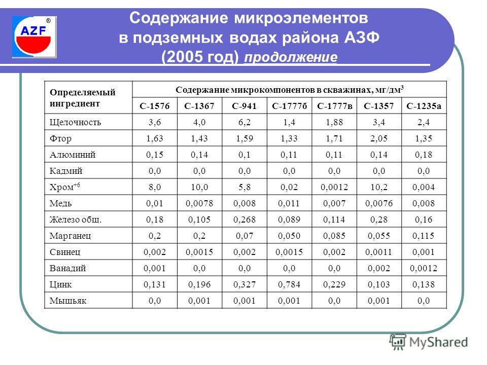 Содержание микроэлементов в подземных водах района АЗФ (2005 год) продолжение Определяемый ингредиент Содержание микрокомпонентов в скважинах, мг/дм 3 С-1576С-1367С-941С-1777бС-1777вС-1357С-1235а Щелочность3,64,06,21,41,883,42,4 Фтор1,631,431,591,331