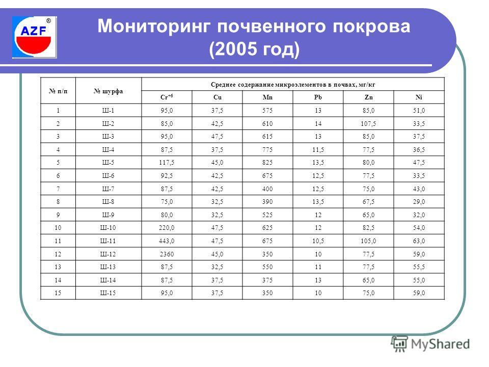 Мониторинг почвенного покрова (2005 год) п/п шурфа Среднее содержание микроэлементов в почвах, мг/кг Сr +6 CuMnPbZnNi 1Ш-195,037,55751385,051,0 2Ш-285,042,561014107,533,5 3Ш-395,047,56151385,037,5 4Ш-487,537,577511,577,536,5 5Ш-5117,545,082513,580,04