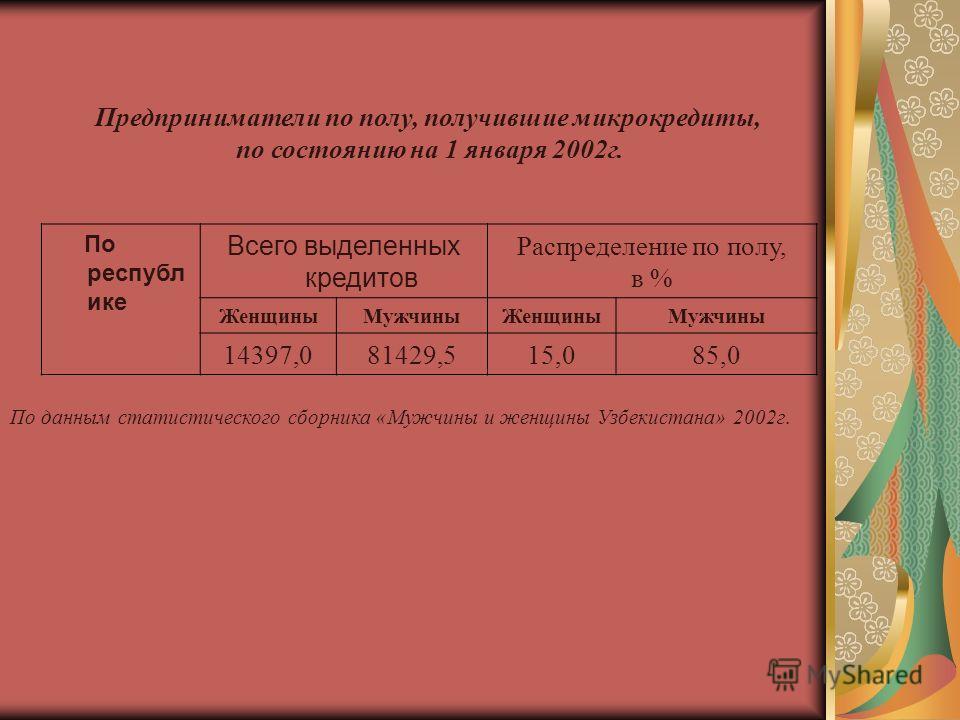 Предприниматели по полу, получившие микрокредиты, по состоянию на 1 января 2002г. По республ ике Всего выделенных кредитов Распределение по полу, в % ЖенщиныМужчиныЖенщиныМужчины 14397,081429,515,085,0 По данным статистического сборника «Мужчины и же