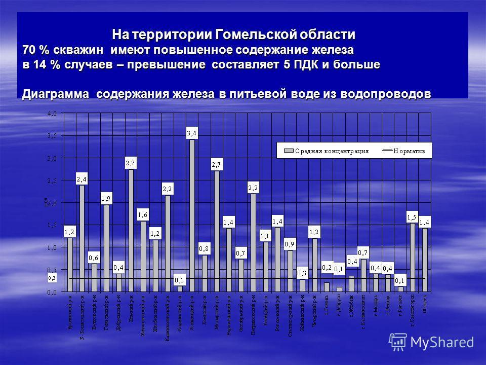 На территории Гомельской области 70 % скважин имеют повышенное содержание железа в 14 % случаев – превышение составляет 5 ПДК и больше Диаграмма содержания железа в питьевой воде из водопроводов На территории Гомельской области 70 % скважин имеют пов