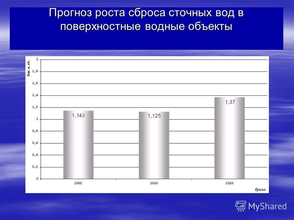 Прогноз роста сброса сточных вод в поверхностные водные объекты