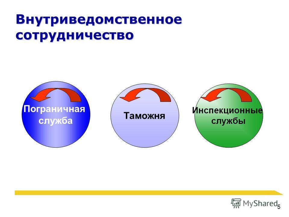 5 Внутриведомственное сотрудничество Пограничная служба Таможня Инспекционные службы