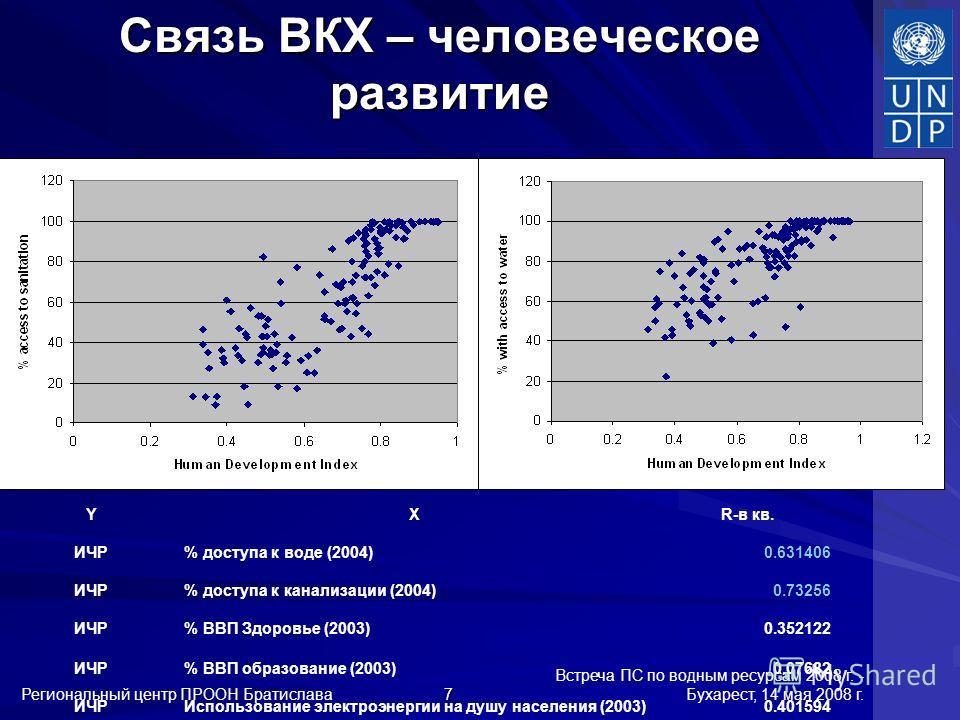 Встреча ПС по водным ресурсам 2008 г. - Бухарест, 14 мая 2008 г. Региональный центр ПРООН Братислава 7 Связь ВКХ – человеческое развитие YXR-в кв. ИЧР% доступа к воде (2004)0.631406 ИЧР% доступа к канализации (2004)0.73256 ИЧР% ВВП Здоровье (2003)0.3
