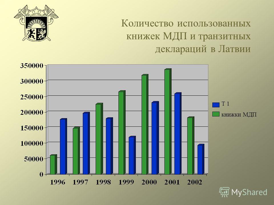 Количество использованных книжек МДП и транзитных деклараций в Латвии Т 1 книжки МДП