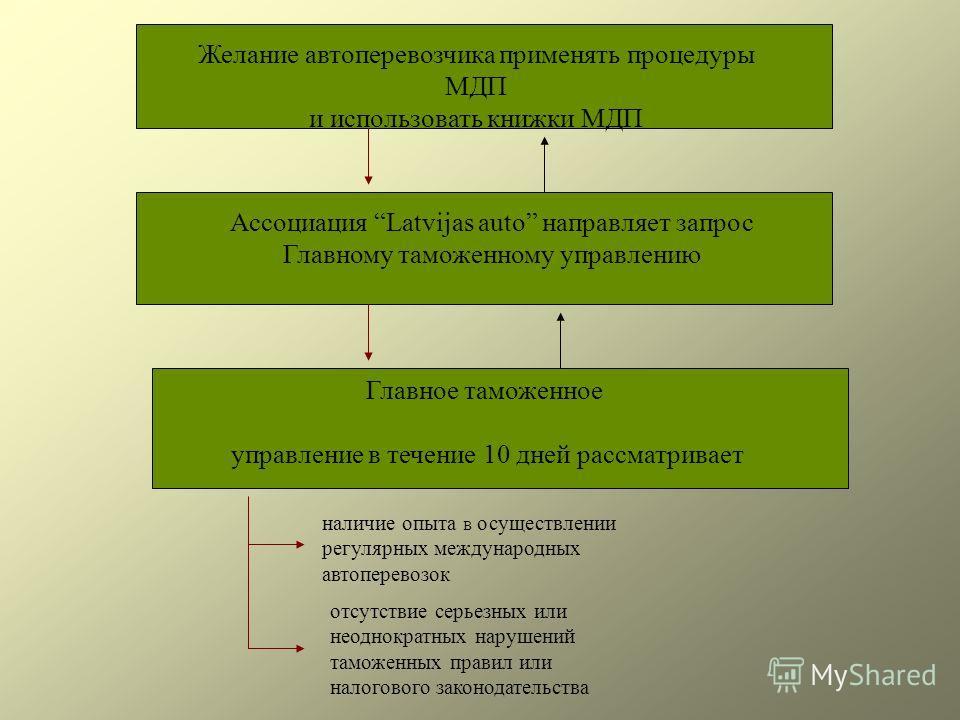 Желаниe автоперевозчика применять процедуры МДП и использовать книжки МДП Ассоциация Latvijas auto напрaвляет запрос Главному таможенному управлению Главное таможенное управление в течение 10 дней рассматривает наличие опыта B осуществлении регулярны