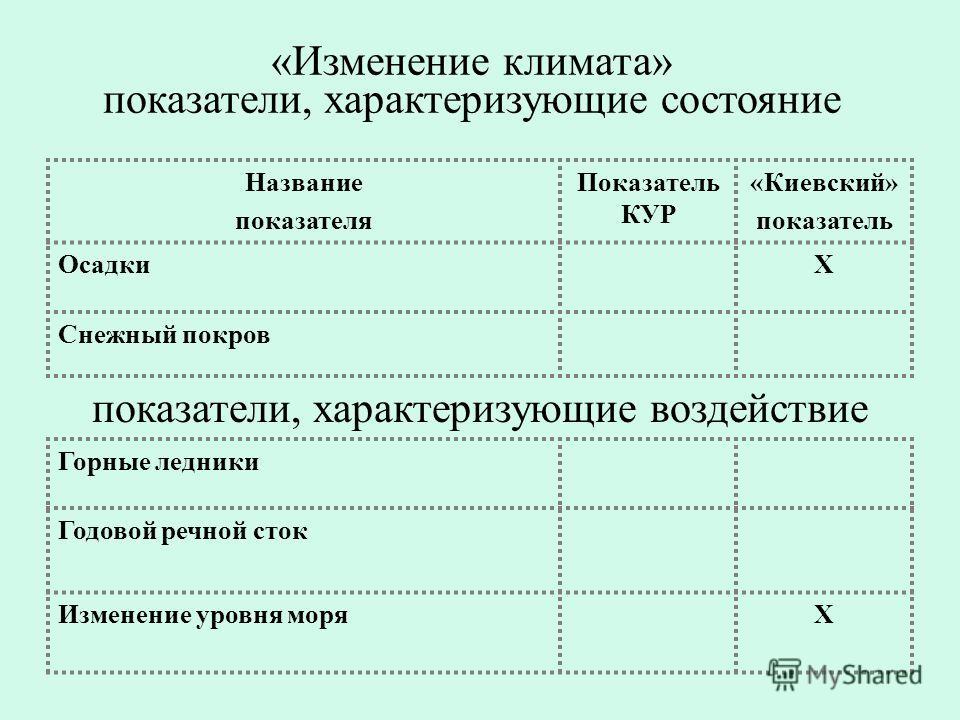 «Изменение климата» показатели, характеризующие состояние Название показателя Показатель КУР «Киевский» показатель ОсадкиХ Снежный покров показатели, характеризующие воздействие Горные ледники Годовой речной сток Изменение уровня моряХ