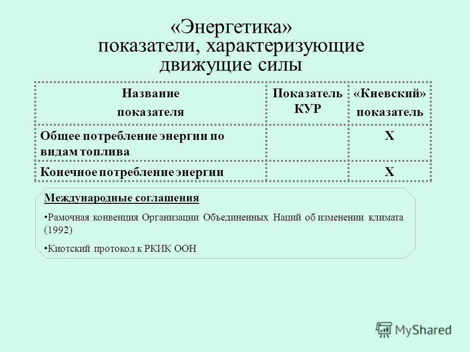 «Энергетика» показатели, характеризующие движущие силы Название показателя Показатель КУР «Киевский» показатель Общее потребление энергии по видам топлива Х Конечное потребление энергииХ Международные соглашения Рамочная конвенция Организации Объедин
