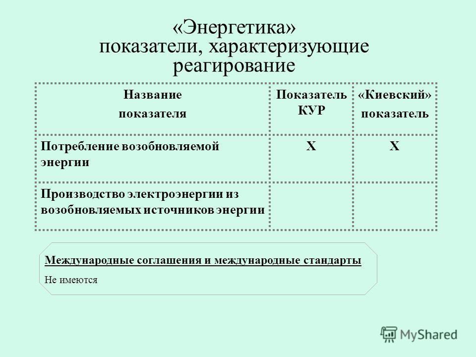 «Энергетика» показатели, характеризующие реагирование Название показателя Показатель КУР «Киевский» показатель Потребление возобновляемой энергии ХХ Производство электроэнергии из возобновляемых источников энергии Международные соглашения и междунаро