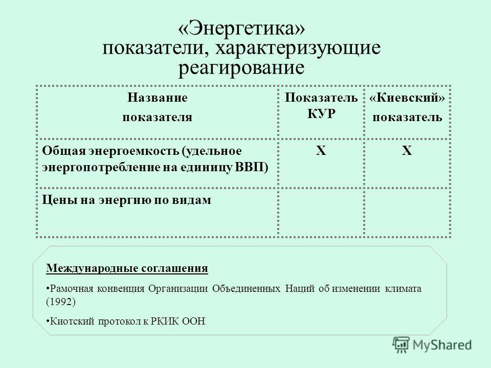 «Энергетика» показатели, характеризующие реагирование Название показателя Показатель КУР «Киевский» показатель Общая энергоемкость (удельное энергопотребление на единицу ВВП) ХХ Цены на энергию по видам Международные соглашения Рамочная конвенция Орг