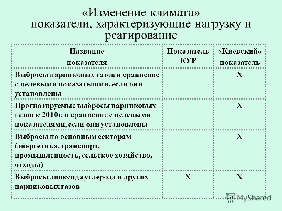 «Изменение климата» показатели, характеризующие нагрузку и реагирование Название показателя Показатель КУР «Киевский» показатель Выбросы парниковых газов и сравнение с целевыми показателями, если они установлены Х Прогнозируемые выбросы парниковых га