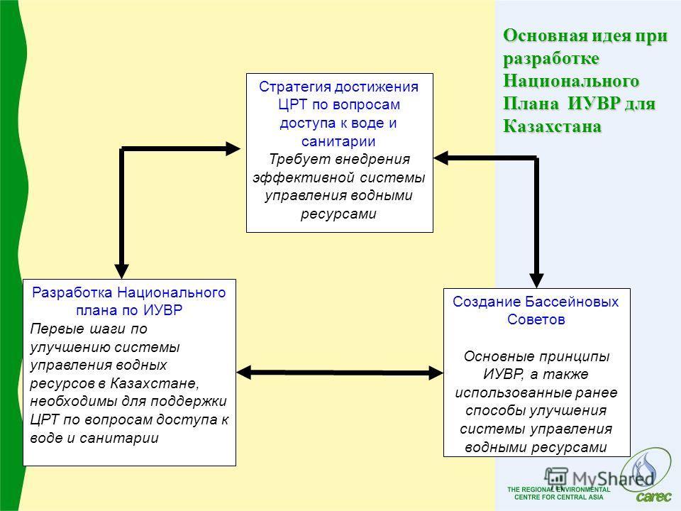 Стратегия достижения ЦРТ по вопросам доступа к воде и санитарии Требует внедрения эффективной системы управления водными ресурсами Разработка Национального плана по ИУВР Первые шаги по улучшению системы управления водных ресурсов в Казахстане, необхо