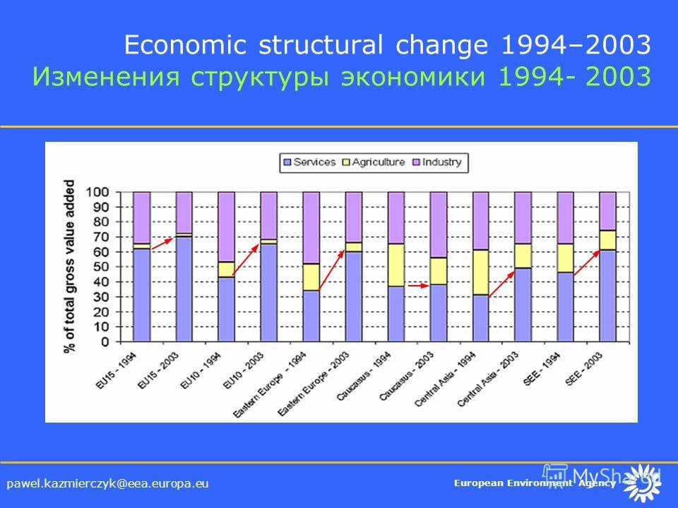 European Environment Agency pawel.kazmierczyk@eea.europa.eu Economic structural change 1994–2003 Изменения структуры экономики 1994- 2003
