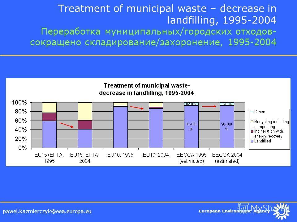 European Environment Agency pawel.kazmierczyk@eea.europa.eu Treatment of municipal waste – decrease in landfilling, 1995-2004 Переработка муниципальных/городских отходов- сокращено складирование/захоронение, 1995-2004