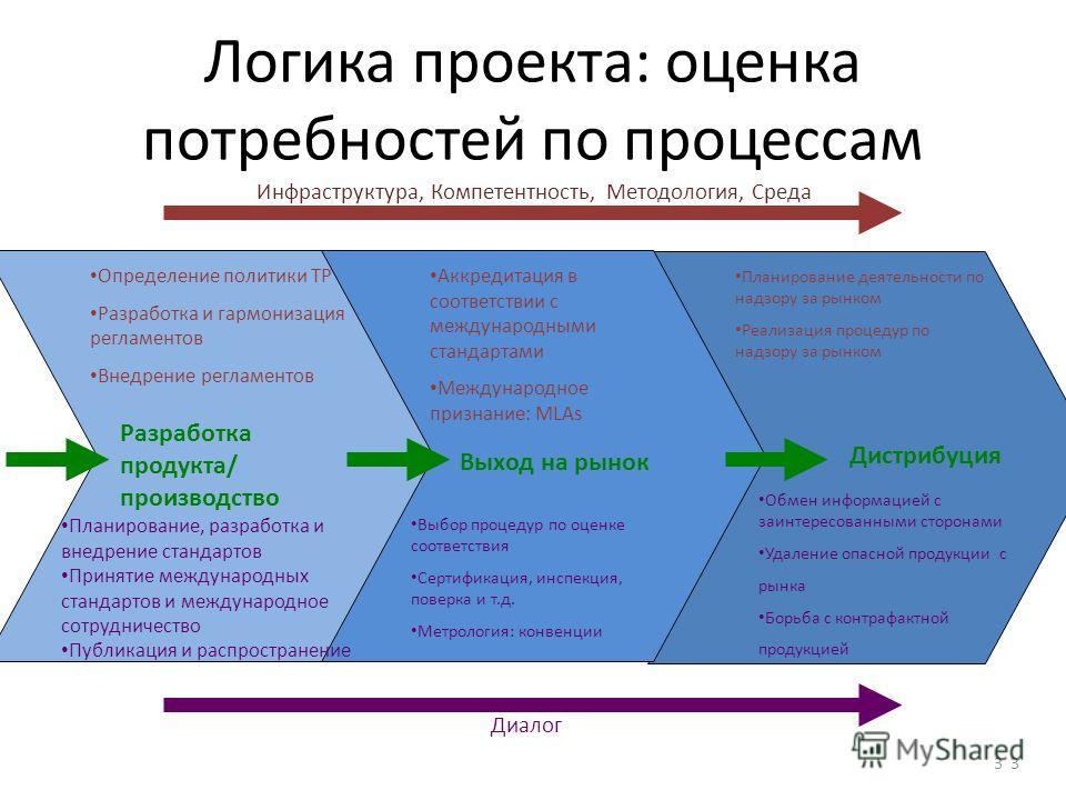 Логика проекта: оценка потребностей по процессам Дистрибуция Обмен информацией с заинтересованными сторонами Удаление опасной продукции с рынка Борьба с контрафактной продукцией Планирование деятельности по надзору за рынком Реализация процедур по на