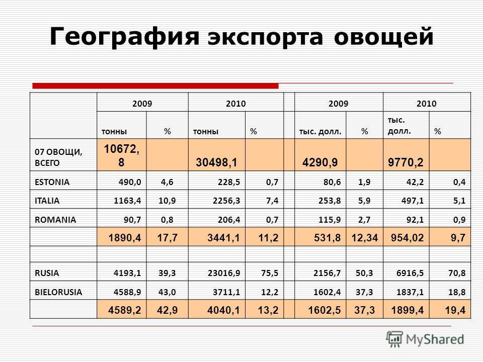 География экспорта овощей 20092010 20092010 тонны% % тыс. долл.% % 07 ОВОЩИ, ВСЕГО 10672, 8 30498,1 4290,9 9770,2 ESTONIA490,04,6228,50,7 80,61,942,20,4 ITALIA1163,410,92256,37,4 253,85,9497,15,1 ROMANIA90,70,8206,40,7 115,92,792,10,9 1890,417,73441,