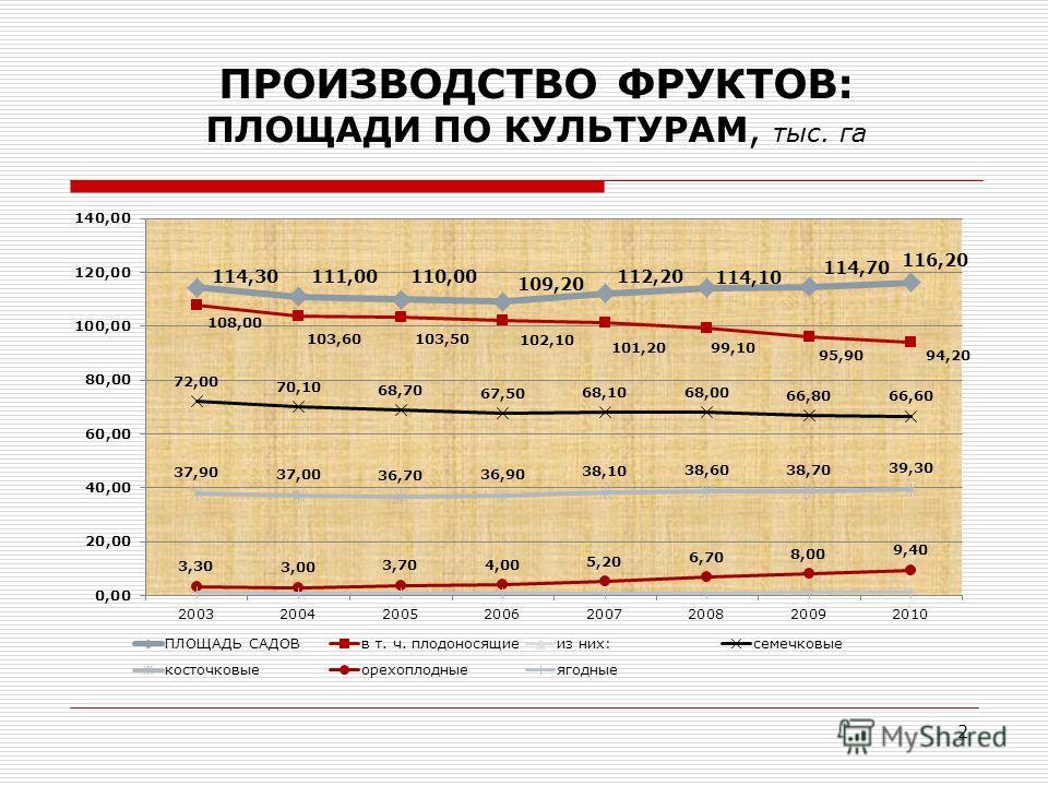 ПРОИЗВОДСТВО ФРУКТОВ: ПЛОЩАДИ ПО КУЛЬТУРАМ, тыс. га 2
