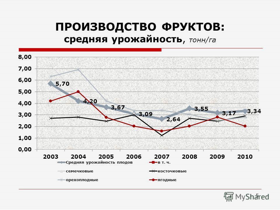 ПРОИЗВОДСТВО ФРУКТОВ: средняя урожайность, тонн/га 5