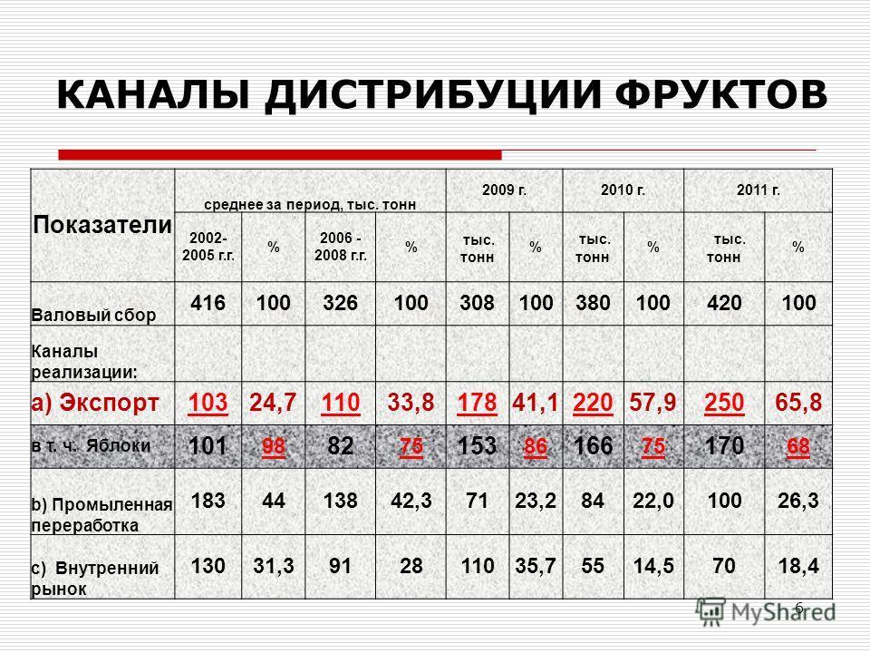 КАНАЛЫ ДИСТРИБУЦИИ ФРУКТОВ Показатели среднее за период, тыс. тонн 2009 г.2010 г.2011 г. 2002- 2005 г.г. % 2006 - 2008 г.г. % тыс. тонн % тыс. тонн % тыс. тонн % Валовый сбор 416100326100308100380100420100 Каналы реализации: a) Экспорт10324,711033,81