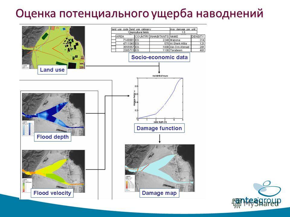 Оценка потенциального ущерба наводнений