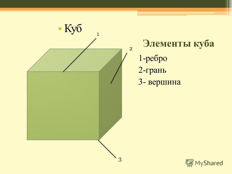 Элементы куба 1-ребро 2-грань 3- вершина Куб 1 2 3