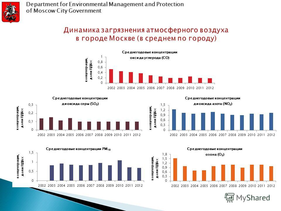 Department for Environmental Management and Protection of Moscow City Government