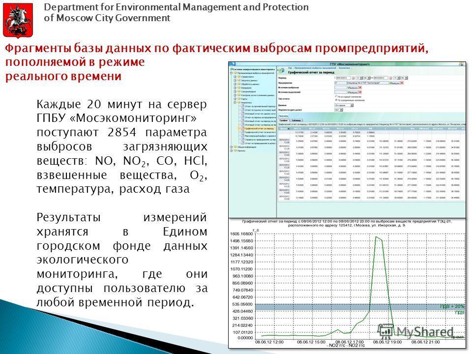 Каждые 20 минут на сервер ГПБУ «Мосэкомониторинг» поступают 2854 параметра выбросов загрязняющих веществ: NO, NO 2, CO, HCl, взвешенные вещества, O 2, температура, расход газа Результаты измерений хранятся в Едином городском фонде данных экологическо