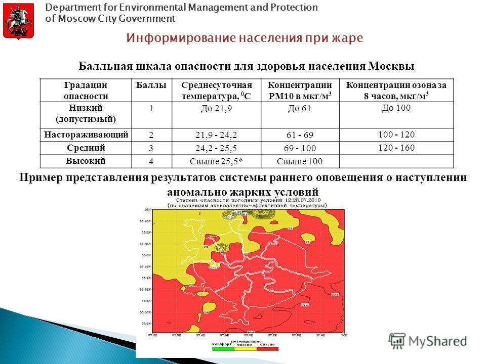 Пример представления результатов системы раннего оповещения о наступлении аномально жарких условий Градации опасности БаллыСреднесуточная температура, 0 C Концентрации РМ10 в мкг/м 3 Концентрации озона за 8 часов, мкг/м 3 Низкий (допустимый) 1До 21,9