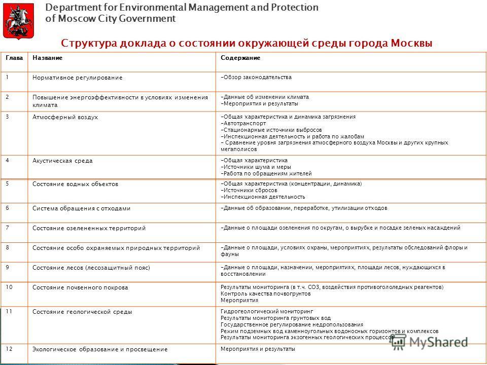 Структура доклада о состоянии окружающей среды города Москвы ГлаваНазваниеСодержание 1 Нормативное регулирование -Обзор законодательства 2 Повышение энергоэффективности в условиях изменения климата -Данные об изменении климата -Мероприятия и результа