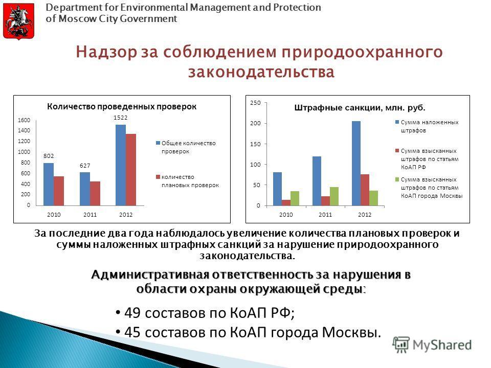 За последние два года наблюдалось увеличение количества плановых проверок и суммы наложенных штрафных санкций за нарушение природоохранного законодательства. Надзор за соблюдением природоохранного законодательства 49 составов по КоАП РФ; 45 составов