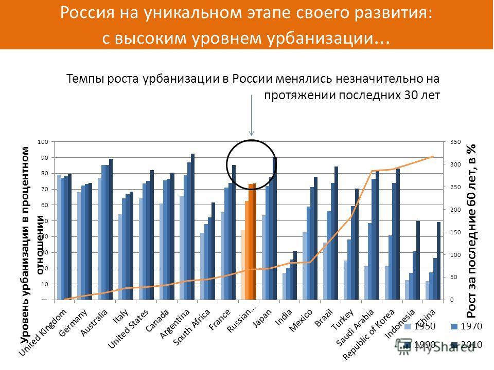 Россия на уникальном этапе своего развития: с высоким уровнем урбанизации... Темпы роста урбанизации в России менялись незначительно на протяжении последних 30 лет