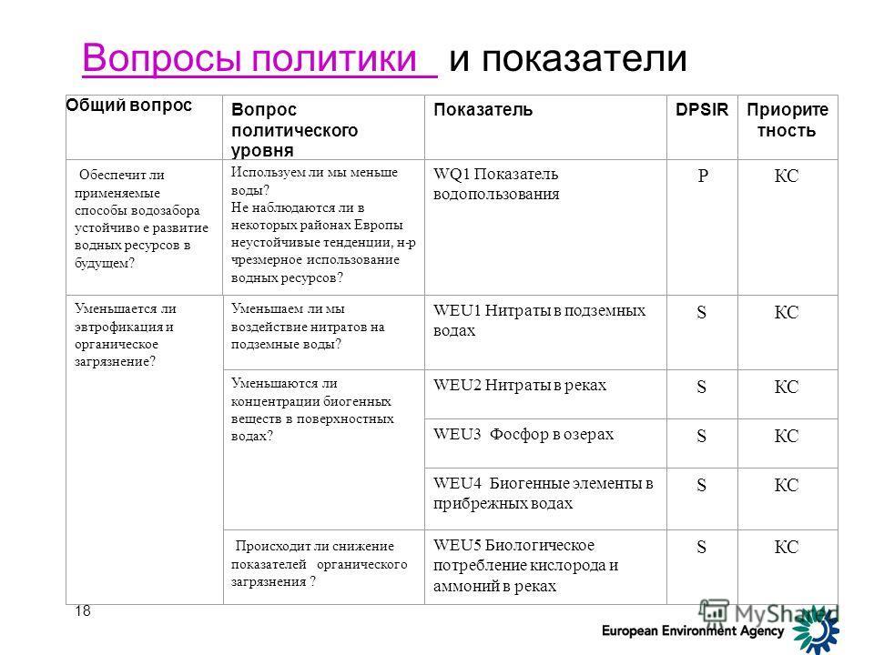 17 Процесс консультаций по основному набору показателей Первый вариант набора показателей 1 раунд консультаций Доработка 2 раунд консультаций Одобрение на административном уровне