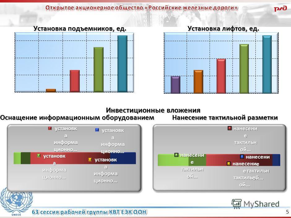 Компания планирует реализовать программу по обустройству вокзалов для людей с ограниченными физическими возможностями в период с 2009 по 2015 гг., объем необходимого финансирования более 3 млрд. рублей 4 млн. руб