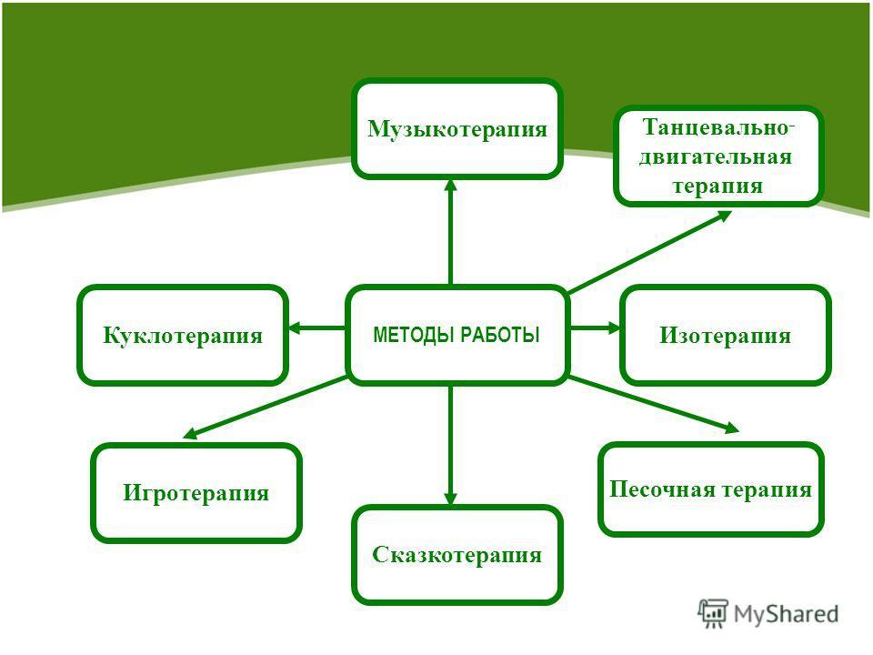 МЕТОДЫ РАБОТЫ Сказкотерапия Песочная терапия Изотерапия Игротерапия Танцевально - двигательная терапия Куклотерапия Музыкотерапия