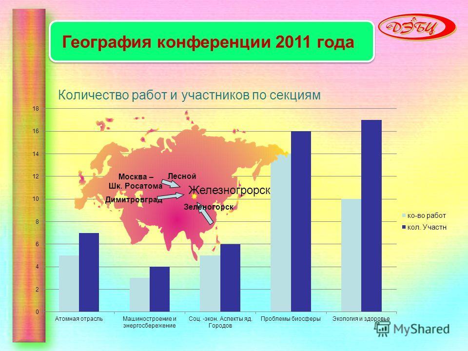 Количество работ и участников по секциям Москва – Шк. Росатома Димитровград Железногрорск Лесной География конференции 2011 года Зеленогорск