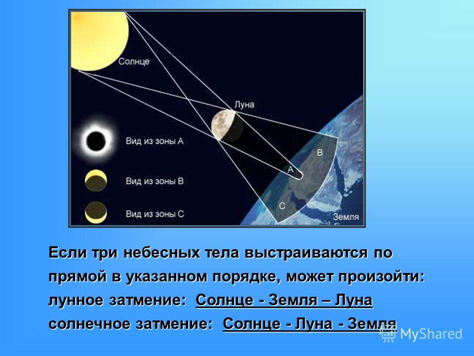 Если три небесных тела выстраиваются по прямой в указанном порядке, может произойти: лунное затмение: Солнце - Земля – Луна солнечное затмение: Солнце - Луна - Земля