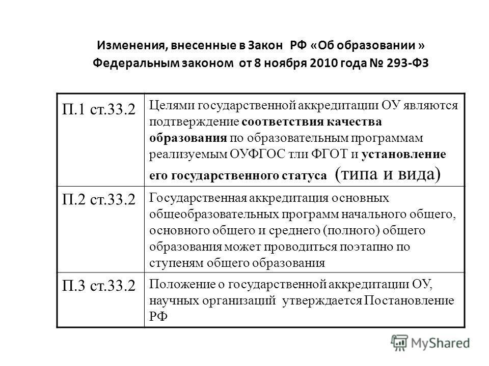 Изменения, внесенные в Закон РФ «Об образовании » Федеральным законом от 8 ноября 2010 года 293-ФЗ П.1 ст.33.2 Целями государственной аккредитации ОУ являются подтверждение соответствия качества образования по образовательным программам реализуемым О