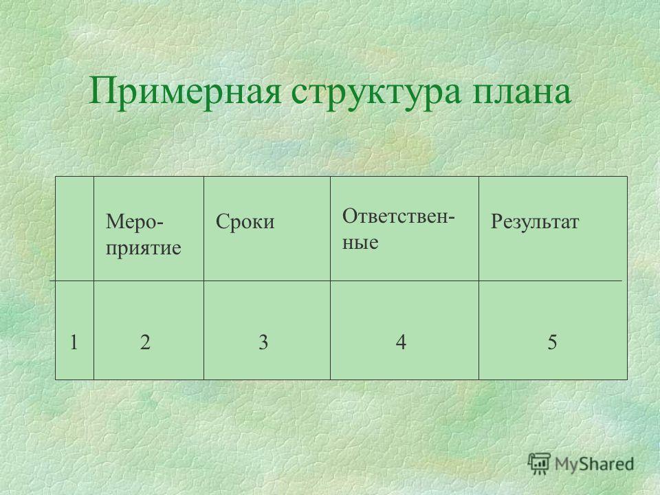 Примерная структура плана Меро- приятие Сроки Ответствен- ные Результат 21345
