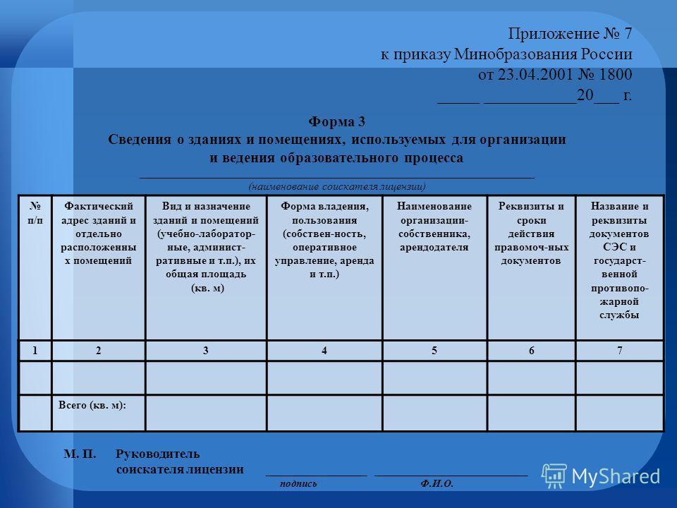 Приложение 7 к приказу Минобразования России от 23.04.2001 1800 _____ ___________20___ г. Форма 3 Сведения о зданиях и помещениях, используемых для организации и ведения образовательного процесса ______________________________________________________
