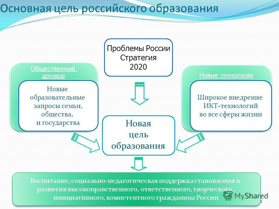 11 Основная цель российского образования Новая цель образования Новые технологии Общественный договор Общественный договор Новые образовательные запросы семьи, общества, и государства Широкое внедрение ИКТ-технологий во все сферы жизни Проблемы Росси
