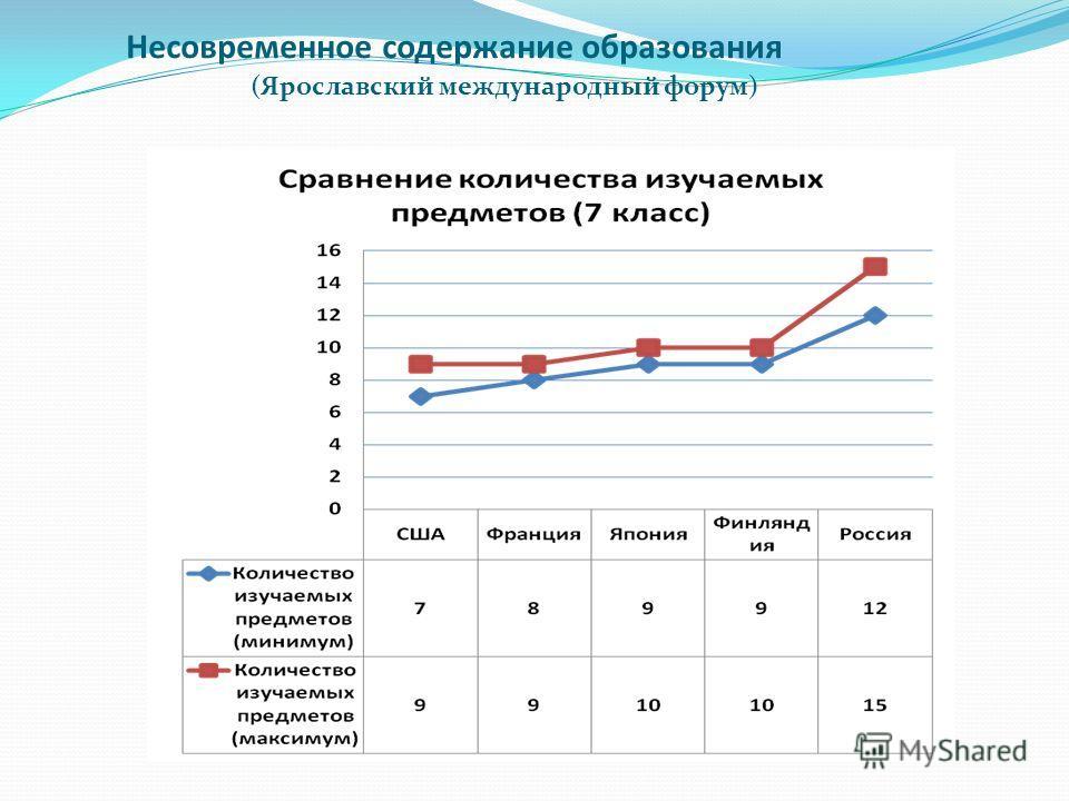 Несовременное содержание образования (Ярославский международный форум)