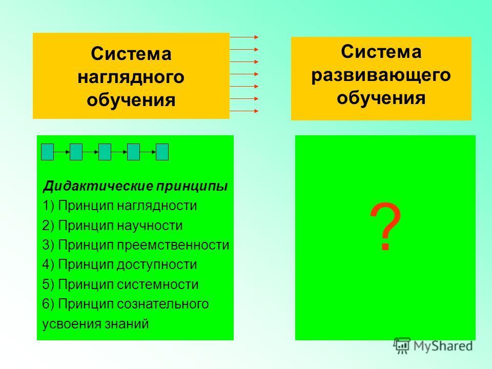 Система развивающего обучения Дидактические принципы 1) Принцип наглядности 2) Принцип научности 3) Принцип преемственности 4) Принцип доступности 5) Принцип системности 6) Принцип сознательного усвоения знаний ? Система наглядного обучения