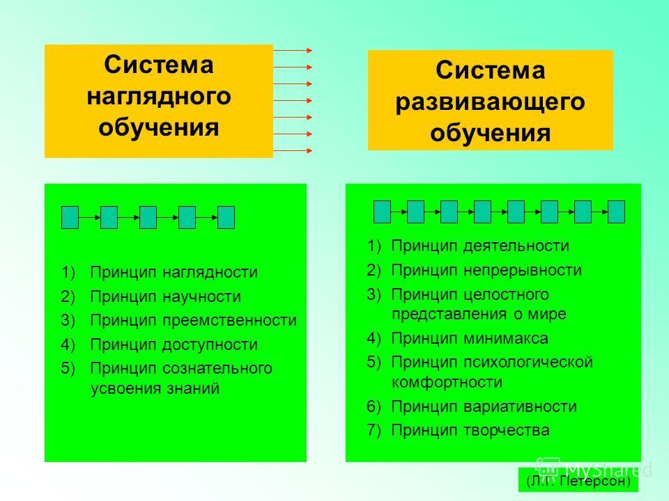 1) Принцип деятельности 2) Принцип непрерывности 3) Принцип целостного представления о мире 4) Принцип минимакса 5) Принцип психологической комфортности 6) Принцип вариативности 7) Принцип творчества 1) Принцип наглядности 2) Принцип научности 3) При