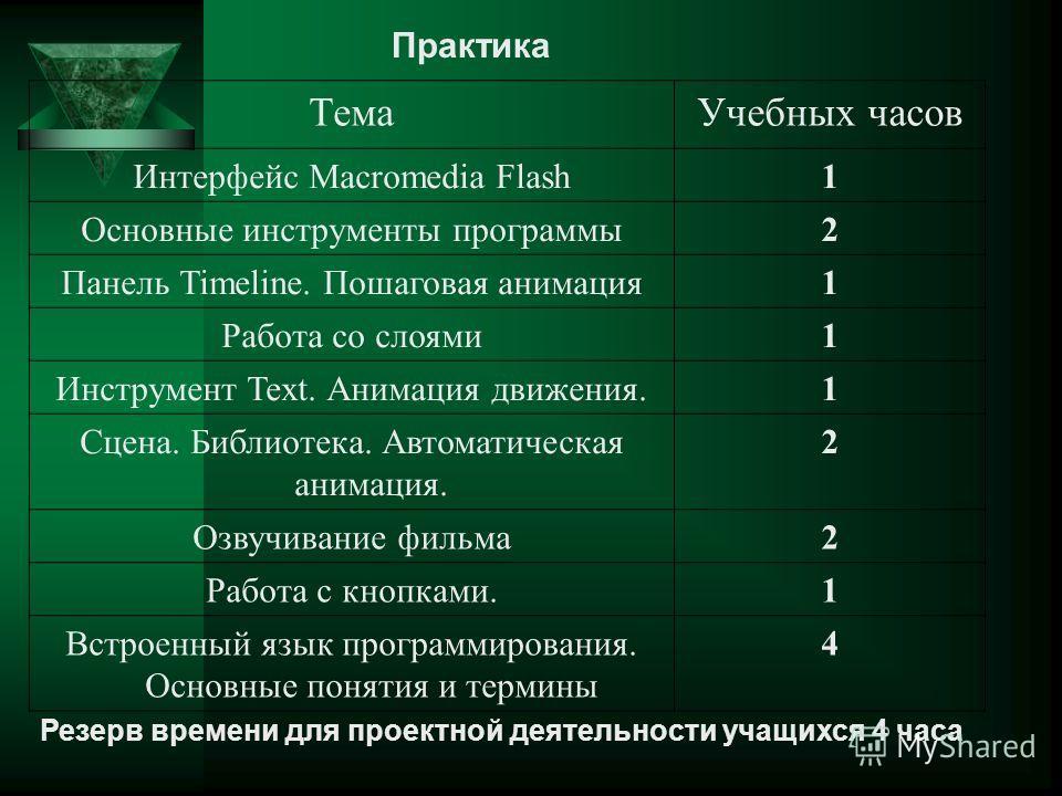 ТемаУчебных часов Интерфейс Macromedia Flash1 Основные инструменты программы2 Панель Timeline. Пошаговая анимация1 Работа со слоями1 Инструмент Text. Анимация движения.1 Сцена. Библиотека. Автоматическая анимация. 2 Озвучивание фильма2 Работа с кнопк