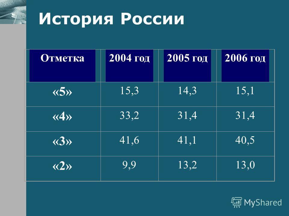 История России Отметка2004 год2005 год2006 год «5» 15,314,315,1 «4» 33,231,4 «3» 41,641,140,5 «2» 9,913,213,0