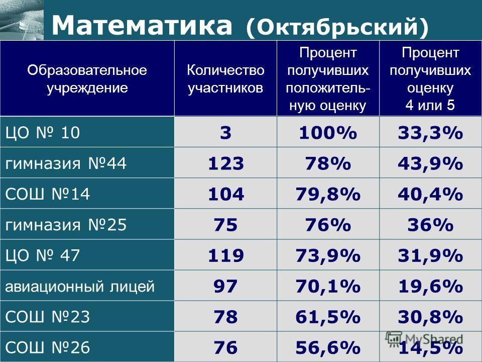 Образовательное учреждение Количество участников Процент получивших положитель- ную оценку Процент получивших оценку 4 или 5 Математика (Октябрьский) ЦО 10 3100%33,3% гимназия 44 12378%43,9% СОШ 14 10479,8%40,4% гимназия 25 7576%36% ЦО 47 11973,9%31,