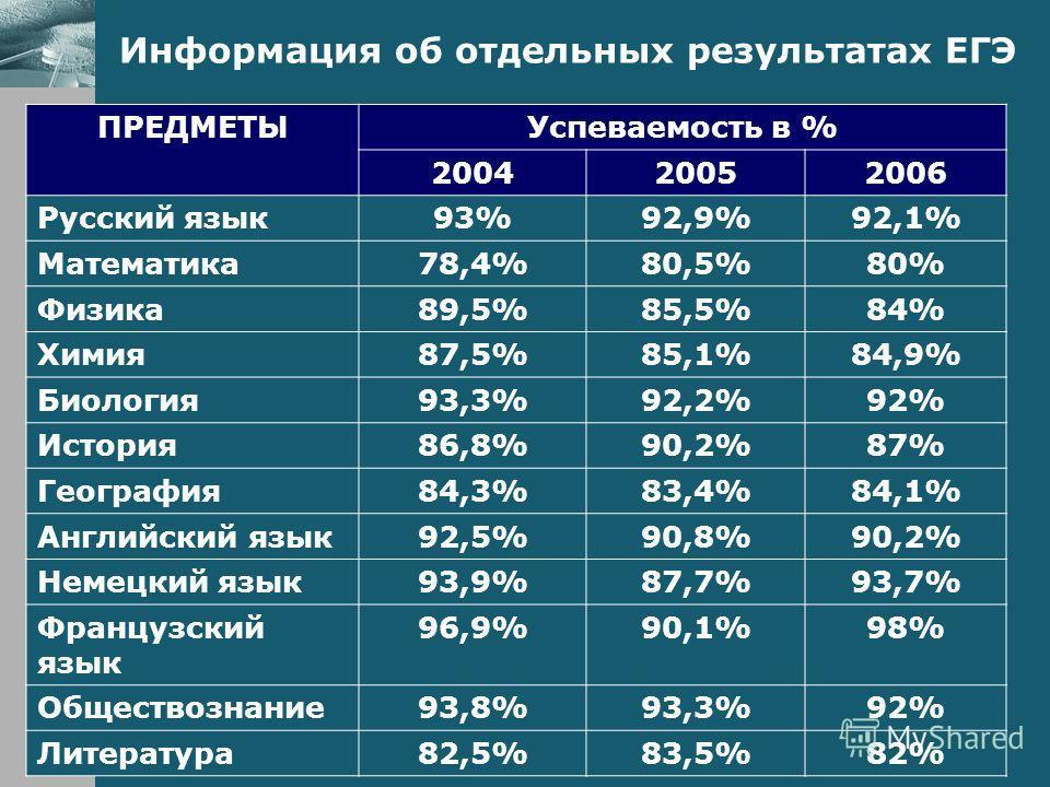 Информация об отдельных результатах ЕГЭ ПРЕДМЕТЫУспеваемость в % 200420052006 Русский язык93%92,9%92,1% Математика78,4%80,5%80% Физика89,5%85,5%84% Химия87,5%85,1%84,9% Биология93,3%92,2%92% История86,8%90,2%87% География84,3%83,4%84,1% Английский яз