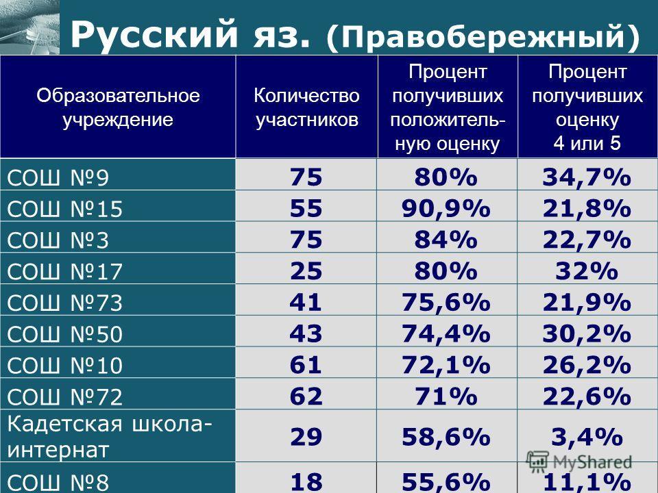 Образовательное учреждение Количество участников Процент получивших положитель- ную оценку Процент получивших оценку 4 или 5 Русский яз. (Правобережный) СОШ 9 7580%34,7% СОШ 15 5590,9%21,8% СОШ 3 7584%22,7% СОШ 17 2580%32% СОШ 73 4175,6%21,9% СОШ 50