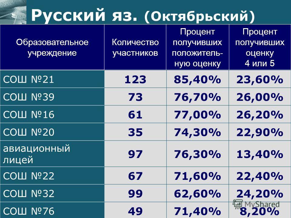Образовательное учреждение Количество участников Процент получивших положитель- ную оценку Процент получивших оценку 4 или 5 Русский яз. (Октябрьский) СОШ 21 12385,40%23,60% СОШ 39 7376,70%26,00% СОШ 16 6177,00%26,20% СОШ 20 3574,30%22,90% авиационны