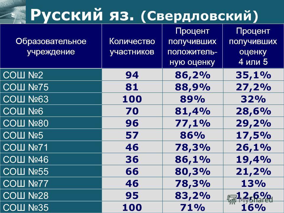 Образовательное учреждение Количество участников Процент получивших положитель- ную оценку Процент получивших оценку 4 или 5 Русский яз. (Свердловский) СОШ 2 9486,2%35,1% СОШ 75 8188,9%27,2% СОШ 63 10089%32% СОШ 6 7081,4%28,6% СОШ 80 9677,1%29,2% СОШ